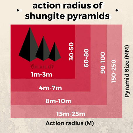 shungite-pyramids-action-radius-emf-protection