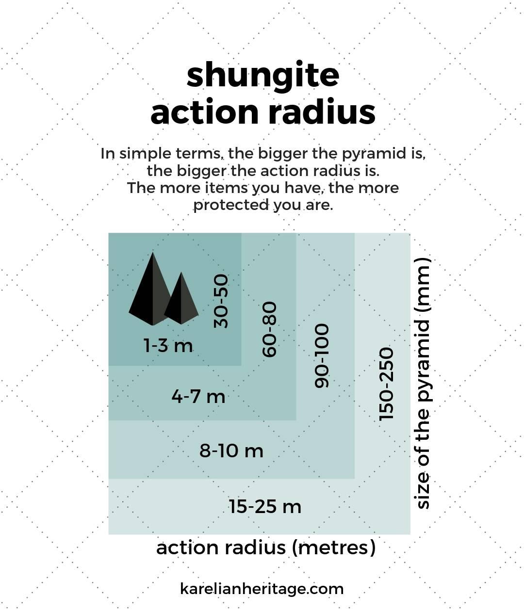 shungite-action-radius