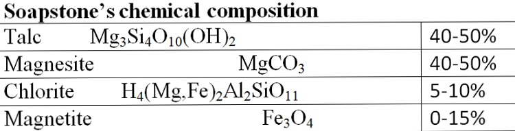 soapstone-chemical-composition